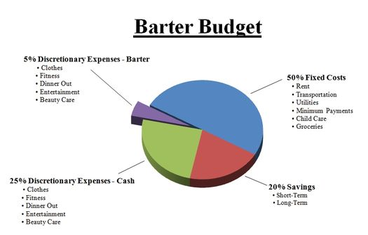 The Barter Budget