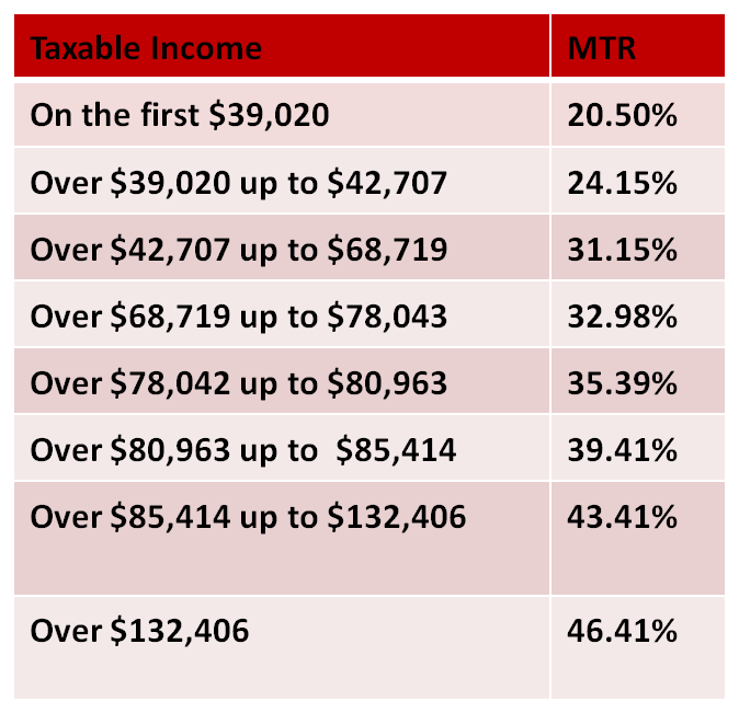 Marginal Tax Brackets
